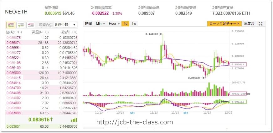 NEO仮想通貨チャート