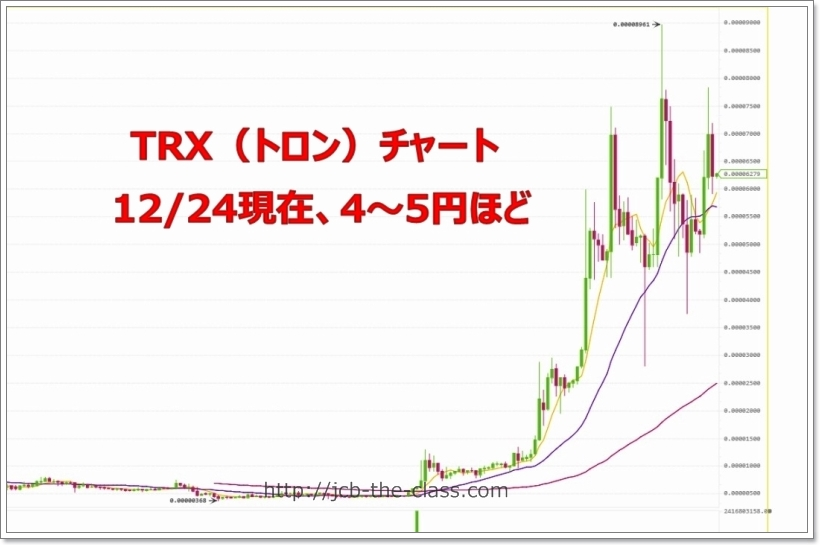 TRXトロンチャート