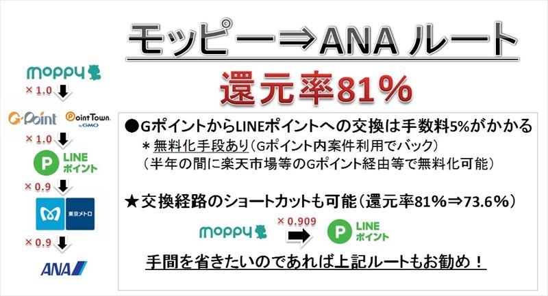 モッピー ANA ルート